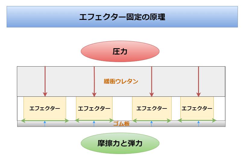 ウレタン、ゴム板におけるエフェクター固定の原理を説明した画像