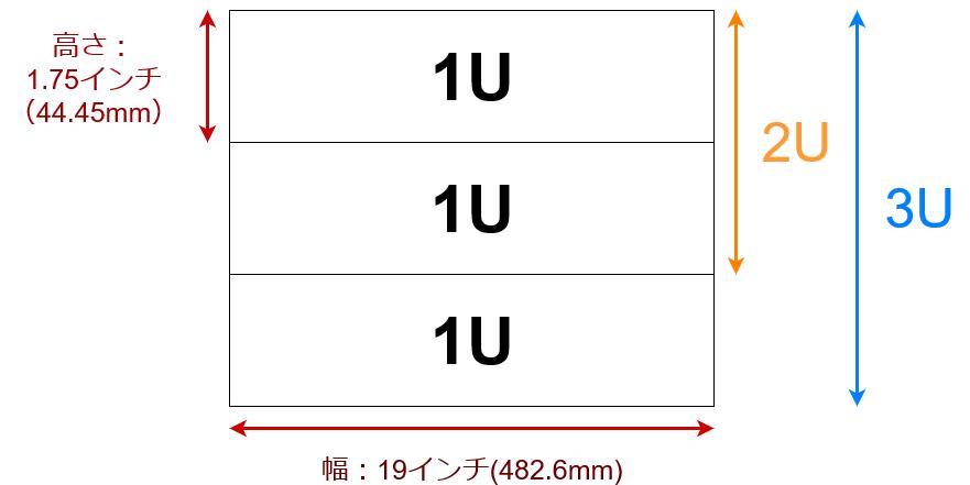 ラックサイズをわかりやすく説明した画像