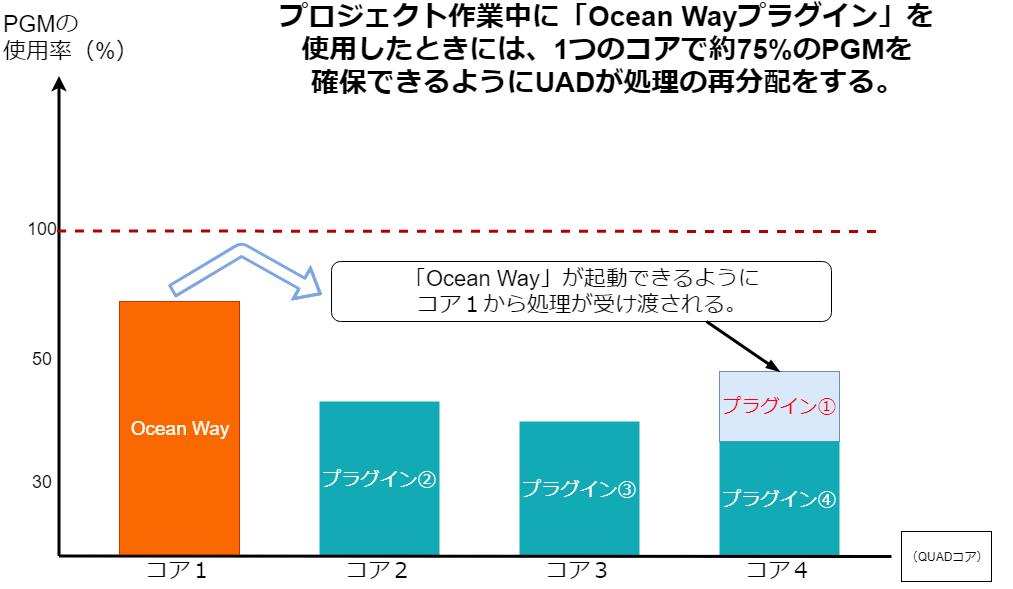 プロジェクト作業中の「Ocean Wayプラグイン」内部処理について