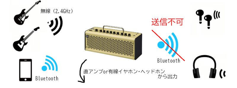 「THR10 II」Bluetooth機能注意点の図解