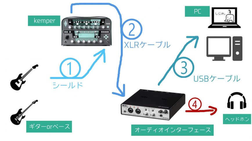 kemperとPCを接続する場合の全体図